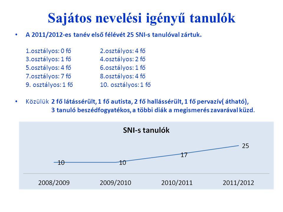 Sajátos nevelési igényű tanulók A 2011/2012-es tanév első félévét 25 SNI-s tanulóval zártuk. 1.osztályos: 0 fő2.osztályos: 4 fő 3.osztályos: 1 fő4.osz