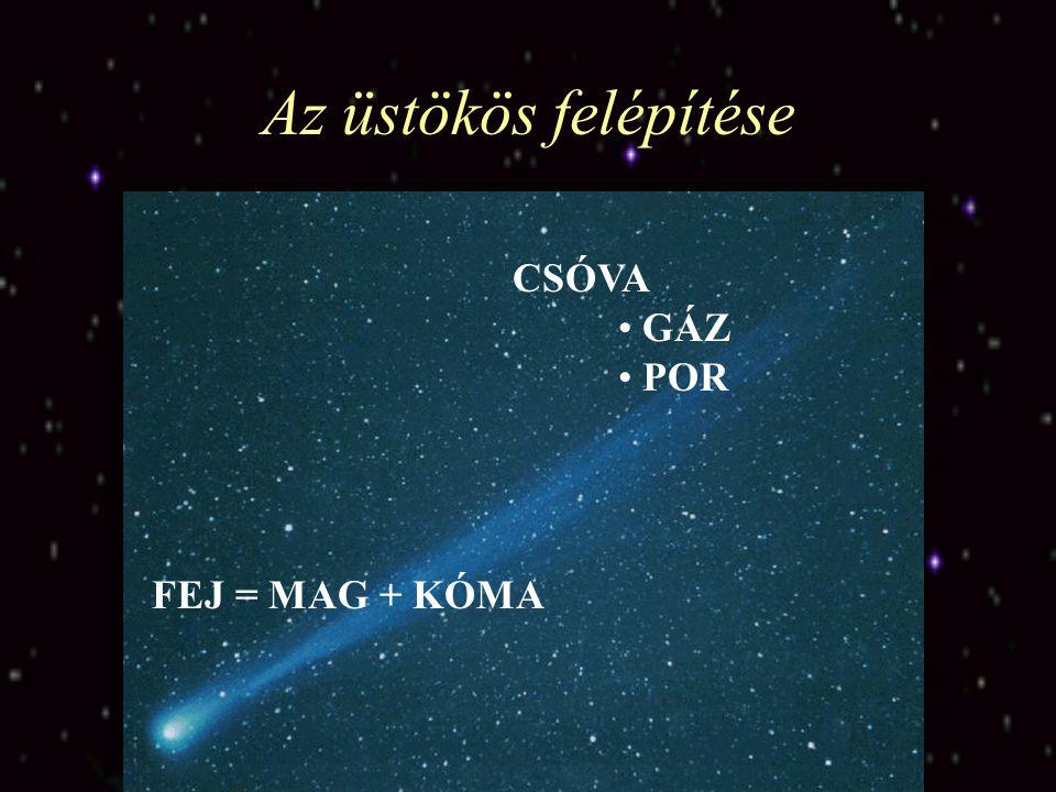 Az üstökös felépítése FEJ = MAG + KÓMA CSÓVA GÁZ POR