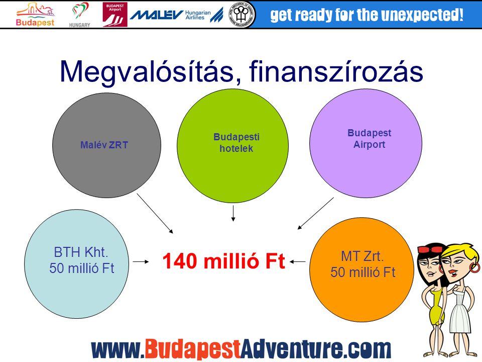 Megvalósítás, finanszírozás BTH Kht. 50 millió Ft MT Zrt. 50 millió Ft Budapesti hotelek 140 millió Ft Malév ZRT Budapest Airport