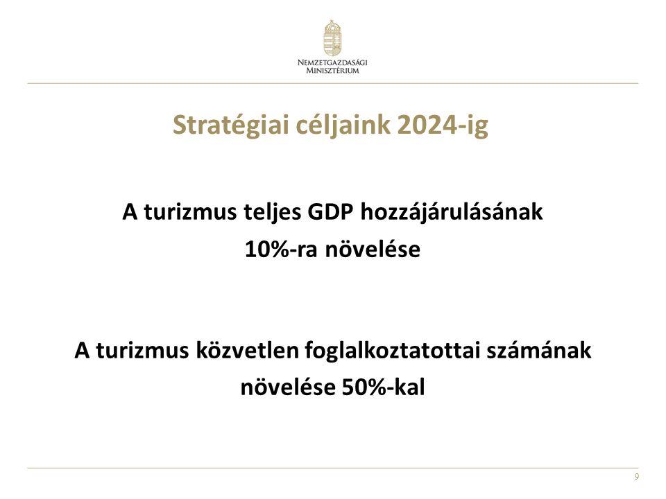 9 Stratégiai céljaink 2024-ig A turizmus teljes GDP hozzájárulásának 10%-ra növelése A turizmus közvetlen foglalkoztatottai számának növelése 50%-kal