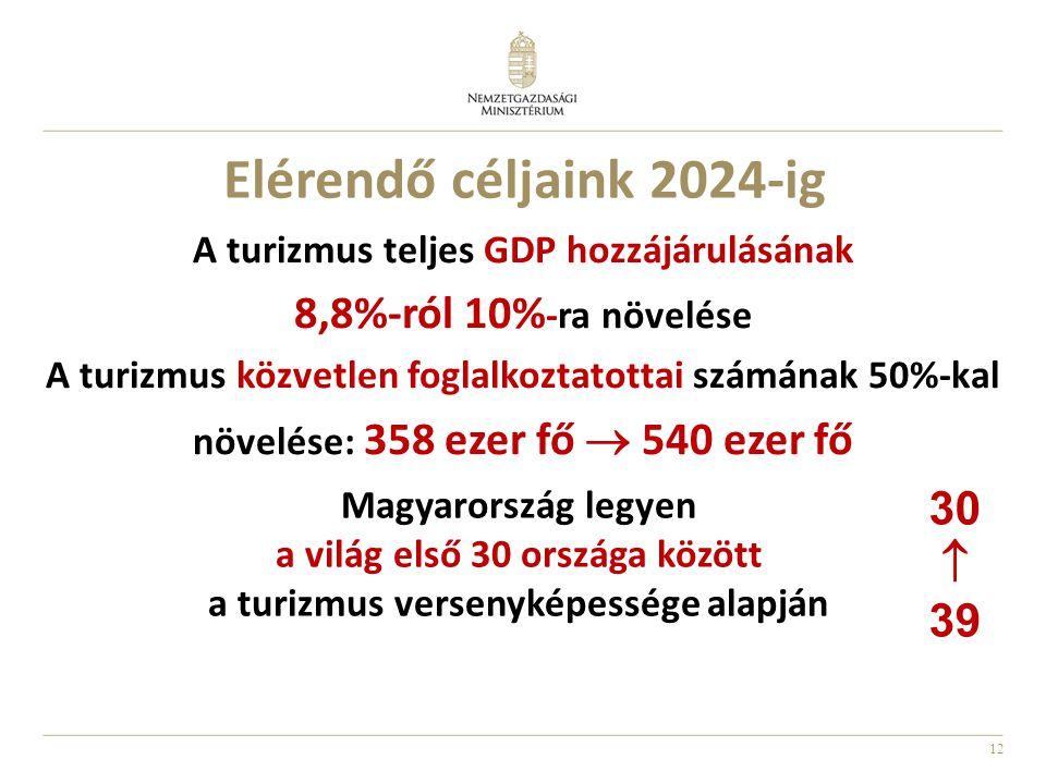 12 Elérendő céljaink 2024-ig A turizmus teljes GDP hozzájárulásának 8,8%-ról 10% -ra növelése A turizmus közvetlen foglalkoztatottai számának 50%-kal