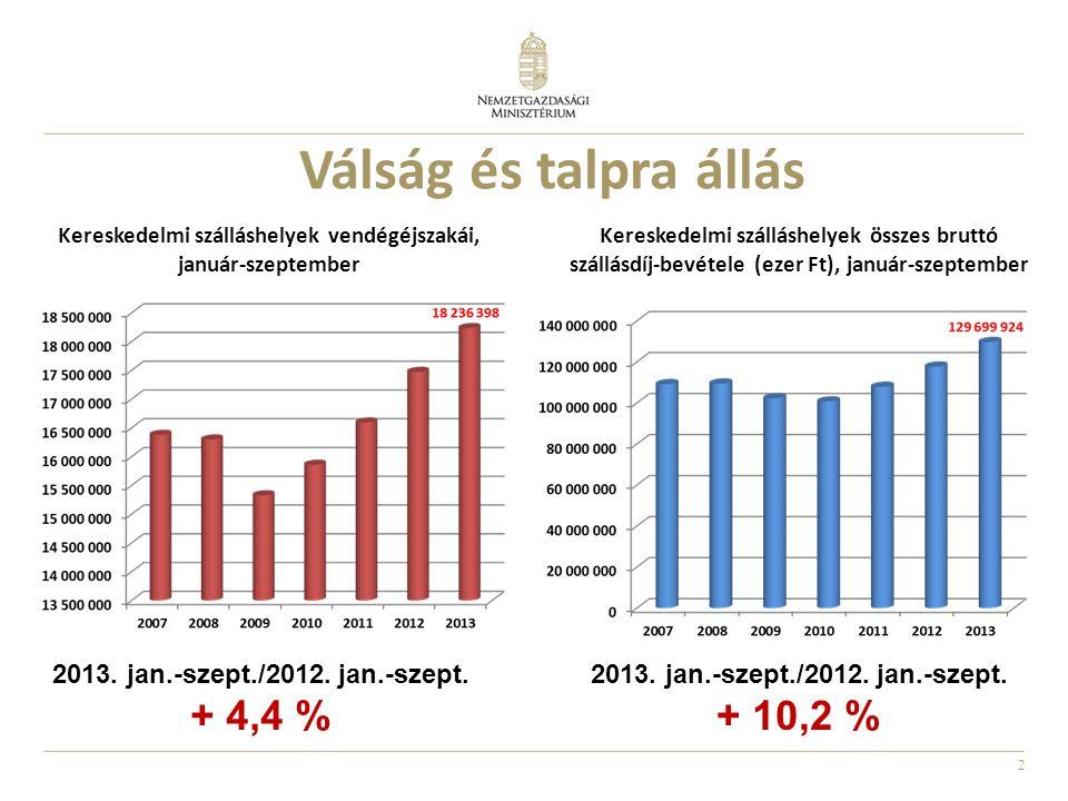 2 Válság és talpra állás Kereskedelmi szálláshelyek összes bruttó szállásdíj-bevétele (ezer Ft), január-szeptember Kereskedelmi szálláshelyek vendégéj