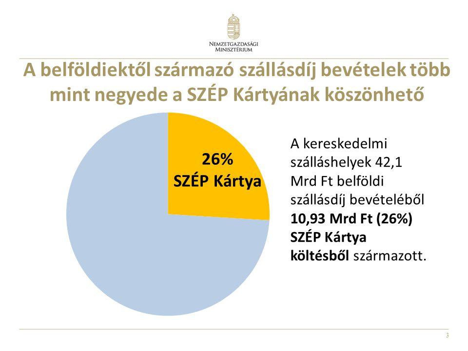 3 A belföldiektől származó szállásdíj bevételek több mint negyede a SZÉP Kártyának köszönhető 26% SZÉP Kártya A kereskedelmi szálláshelyek 42,1 Mrd Ft