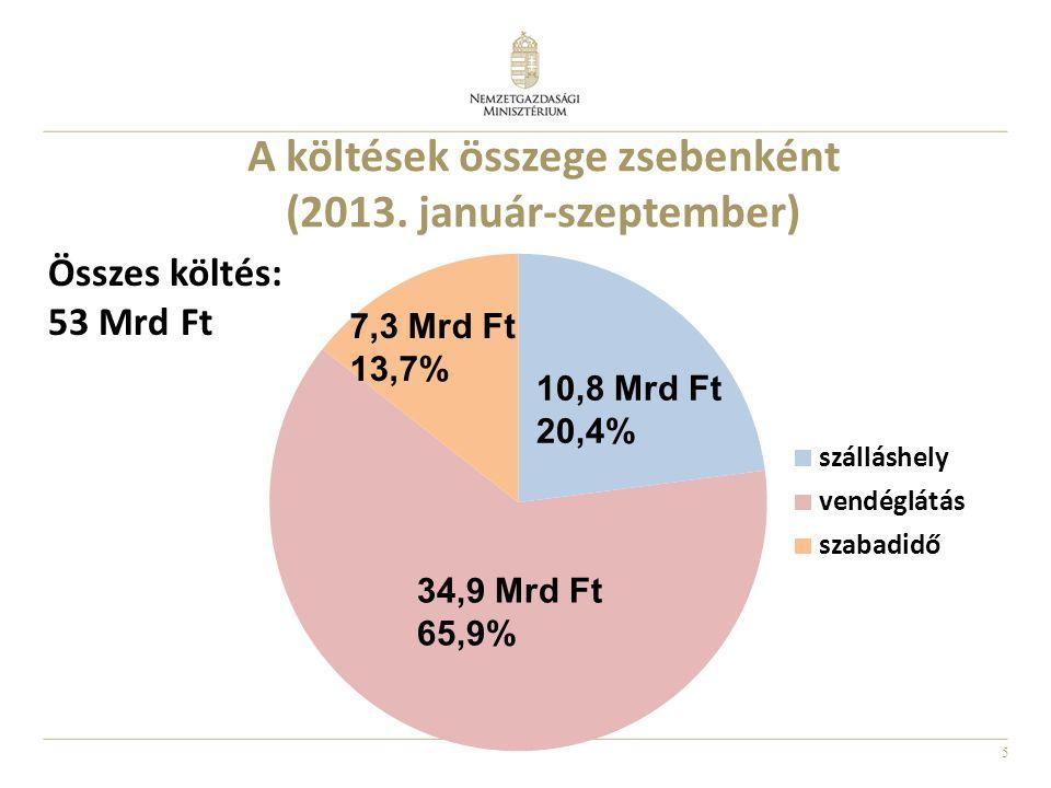 5 Összes költés: 53 Mrd Ft 10,8 Mrd Ft 20,4% 34,9 Mrd Ft 65,9% 7,3 Mrd Ft 13,7% A költések összege zsebenként (2013. január-szeptember)
