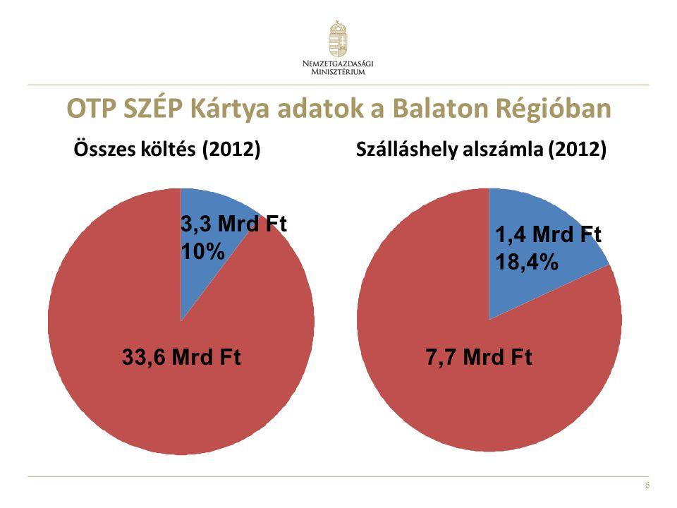 6 OTP SZÉP Kártya adatok a Balaton Régióban 3,3 Mrd Ft 10% 33,6 Mrd Ft Összes költés (2012)Szálláshely alszámla (2012) 7,7 Mrd Ft 1,4 Mrd Ft 18,4%