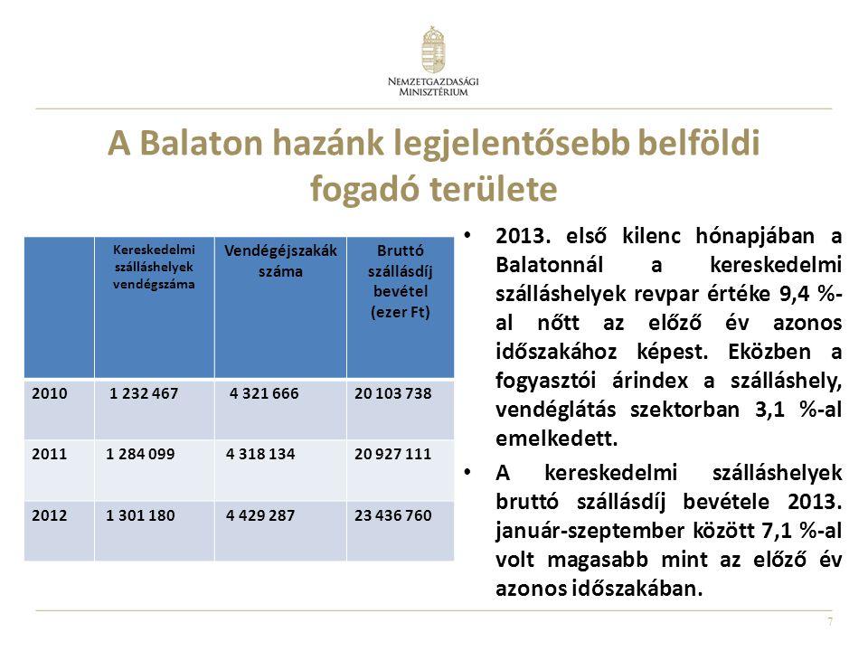 7 A Balaton hazánk legjelentősebb belföldi fogadó területe Kereskedelmi szálláshelyek vendégszáma Vendégéjszakák száma Bruttó szállásdíj bevétel (ezer