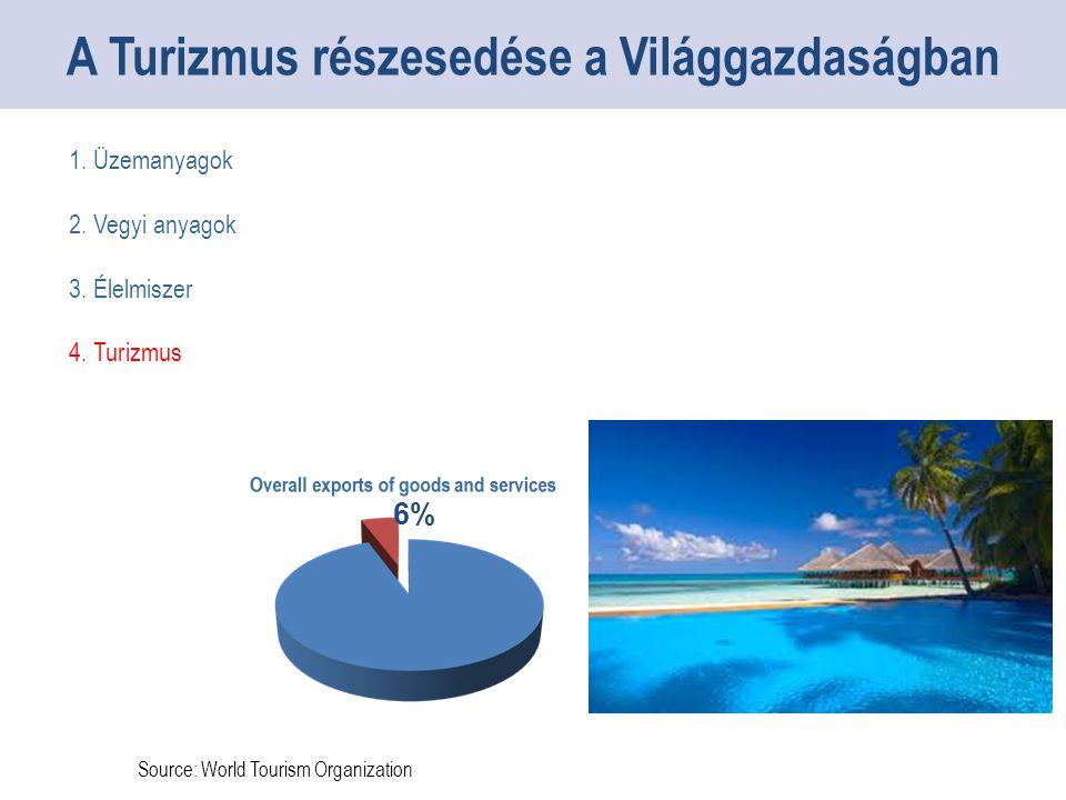 Source: World Tourism Organization A Turizmus részesedése a Világgazdaságban 1.