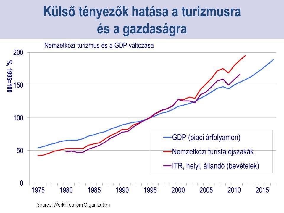 Source: World Tourism Organization Külső tényezők hatása a turizmusra és a gazdaságra
