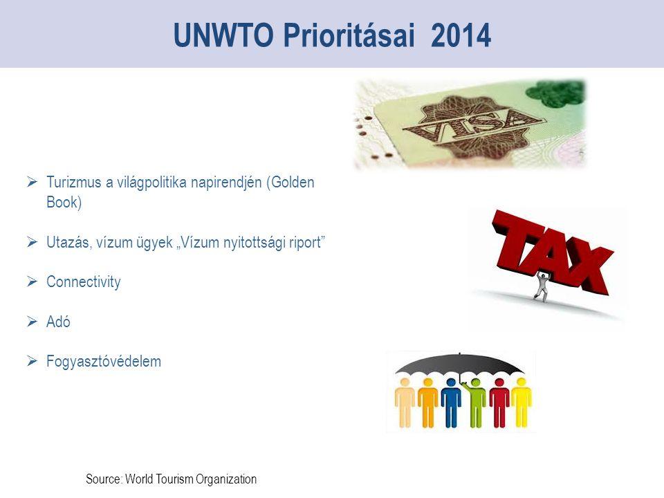 """Source: World Tourism Organization UNWTO Prioritásai 2014  Turizmus a világpolitika napirendjén (Golden Book)  Utazás, vízum ügyek """"Vízum nyitottsági riport  Connectivity  Adó  Fogyasztóvédelem"""