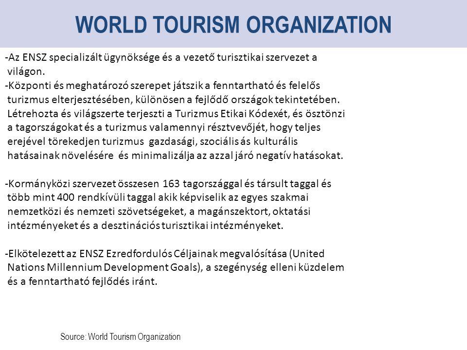 Source: World Tourism Organization WORLD TOURISM ORGANIZATION -Az ENSZ specializált ügynöksége és a vezető turisztikai szervezet a világon.