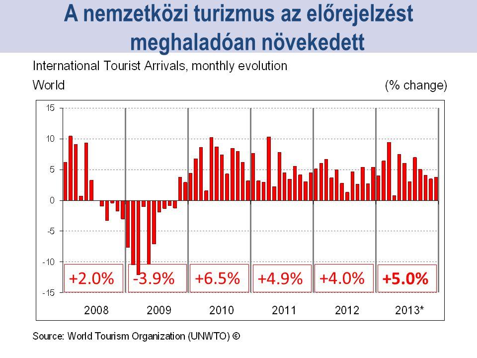 +2.0%-3.9% +6.5% +4.9%+5.0% +4.0% A nemzetközi turizmus az előrejelzést meghaladóan növekedett