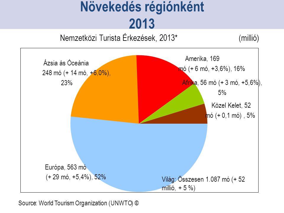 Növekedés régiónként 2013 Nemzetközi Turista Érkezések, 2013*(millió) Source:World Tourism Organization(UNWTO)© Közel Kelet, 52 mó (+ 0,1 mó), 5% Afrika, 56 mó (+ 3 mó, +5,6%), 5% Amerika, 169 mó (+ 6 mó, +3,6%), 16% Ázsia ás Óceánia 248 mó (+ 14 mó, +6,0%), 23% Európa, 563 mó (+ 29 mó, +5,4%), 52% Világ: Összesen 1.087 mó (+ 52 millió, + 5 %)