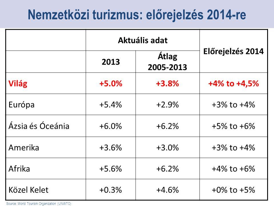 Aktuális adat Előrejelzés 2014 2013 Átlag 2005-2013 Világ+5.0%+3.8%+4% to +4,5% Európa+5.4%+2.9%+3% to +4% Ázsia és Óceánia+6.0%+6.2%+5% to +6% Amerika+3.6%+3.0%+3% to +4% Afrika+5.6%+6.2%+4% to +6% Közel Kelet+0.3%+4.6%+0% to +5% Nemzetközi turizmus: előrejelzés 2014-re Source: World Tourism Organization (UNWTO)