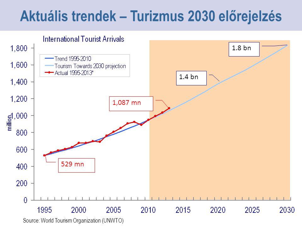 1.4 bn 1,087 mn 1.8 bn 529 mn Source: World Tourism Organization (UNWTO) Aktuális trendek – Turizmus 2030 előrejelzés