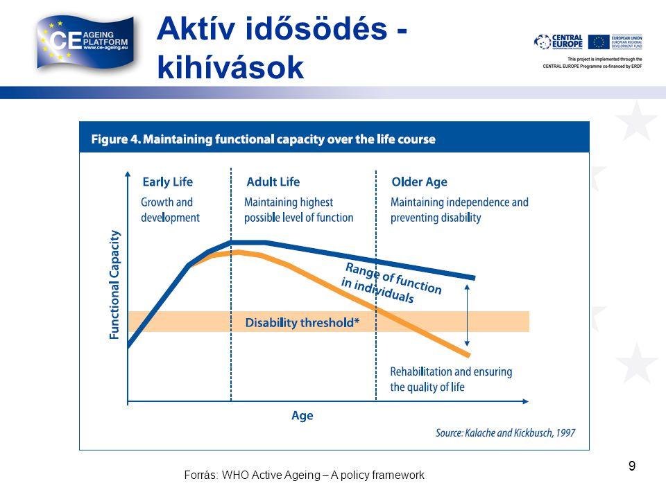 Aktív idősödés - kihívások 9 Forrás: WHO Active Ageing – A policy framework