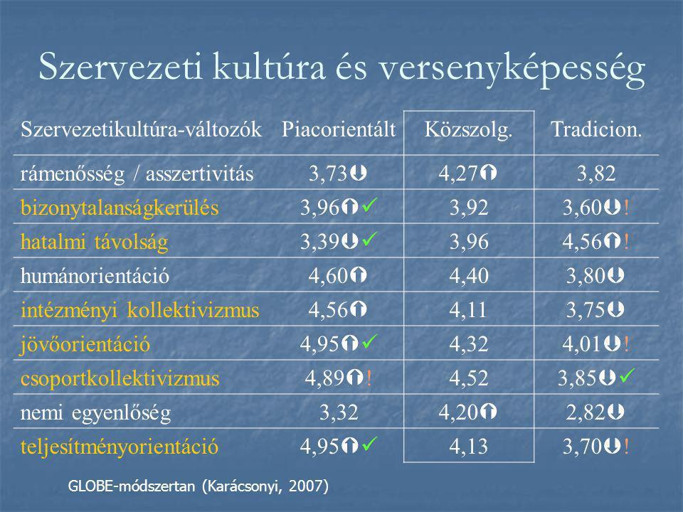 Szervezeti kultúra és versenyképesség Szervezetikultúra-változókPiacorientáltKözszolg.Tradicion.