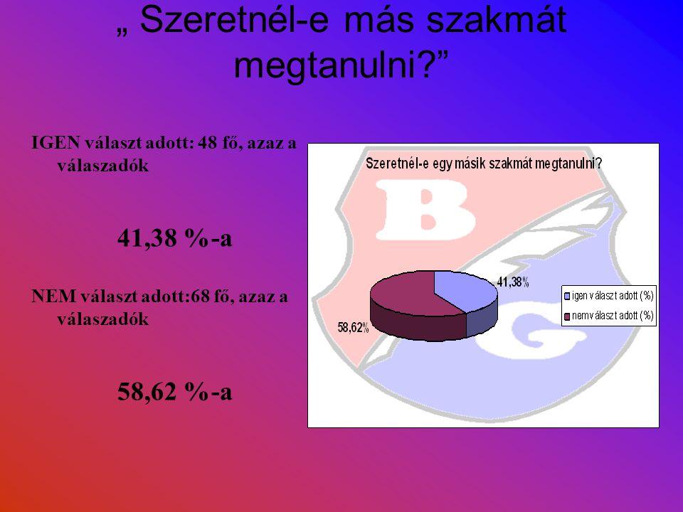 """"""" Szeretnél-e más szakmát megtanulni IGEN választ adott: 48 fő, azaz a válaszadók 41,38 %-a NEM választ adott:68 fő, azaz a válaszadók 58,62 %-a"""