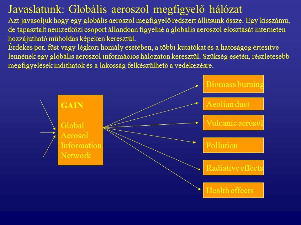 GAIN Global Aerosol Information Network Biomass burning Vulcanic aerosol Radiative effects Pollution Health effects Aeolian dust Javaslatunk: Globális