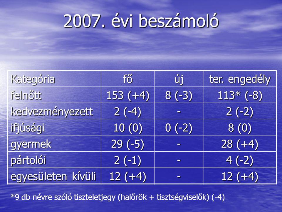SZAVAZÁS Elfogadja a közgyűlés a 2009. évi árakat? igen igen nem nem tartózkodik tartózkodik