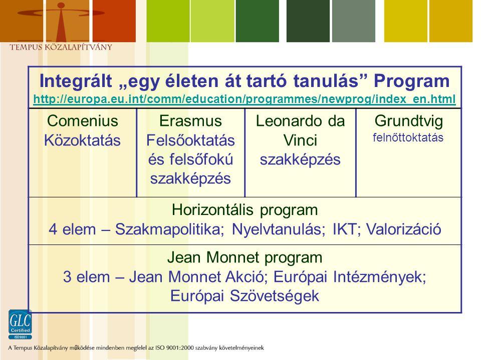 """Integrált """"egy életen át tartó tanulás Program http://europa.eu.int/comm/education/programmes/newprog/index_en.html Comenius Közoktatás Erasmus Felsőoktatás és felsőfokú szakképzés Leonardo da Vinci szakképzés Grundtvig felnőttoktatás Horizontális program 4 elem – Szakmapolitika; Nyelvtanulás; IKT; Valorizáció Jean Monnet program 3 elem – Jean Monnet Akció; Európai Intézmények; Európai Szövetségek"""