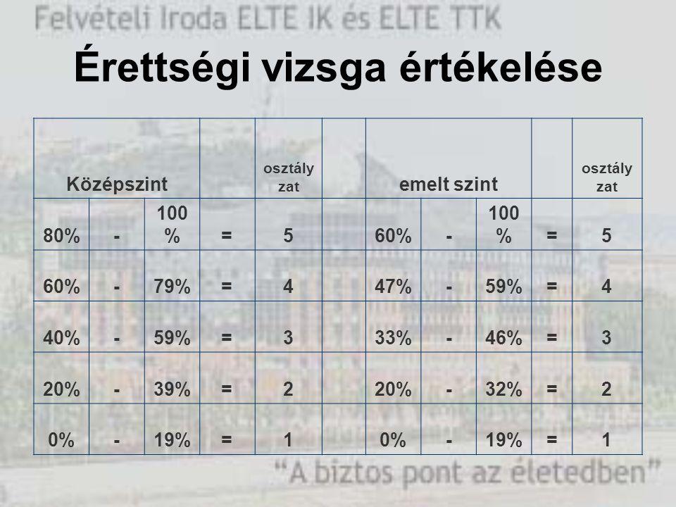 Érettségi vizsga értékelése Középszint osztály zat emelt szint osztály zat 80%- 100 %=5 60%- 100 %=5 60%-79%=4 47%-59%=4 40%-59%=3 33%-46%=3 20%-39%=2 20%-32%=2 0%-19%=1 0%-19%=1