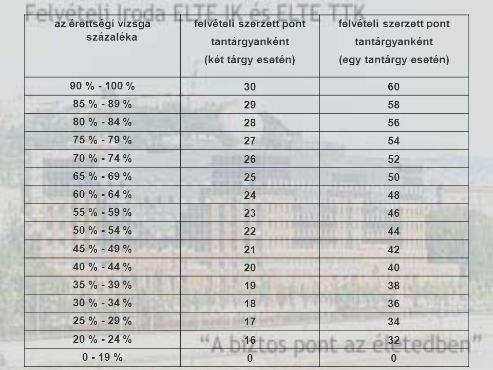 az érettségi vizsga százaléka felvételi szerzett pont tantárgyanként (két tárgy esetén)(egy tantárgy esetén) 90 % - 100 % 3060 85 % - 89 % 2958 80 % - 84 % 2856 75 % - 79 % 2754 70 % - 74 % 2652 65 % - 69 % 2550 60 % - 64 % 2448 55 % - 59 % 2346 50 % - 54 % 2244 45 % - 49 % 2142 40 % - 44 % 2040 35 % - 39 % 1938 30 % - 34 % 1836 25 % - 29 % 1734 20 % - 24 % 1632 0 - 19 % 00