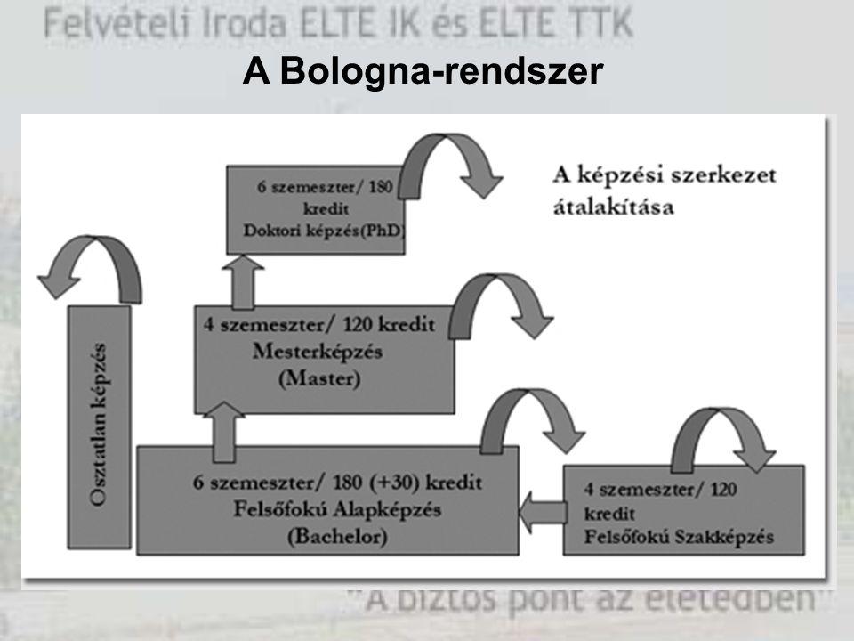 A Bologna-rendszer