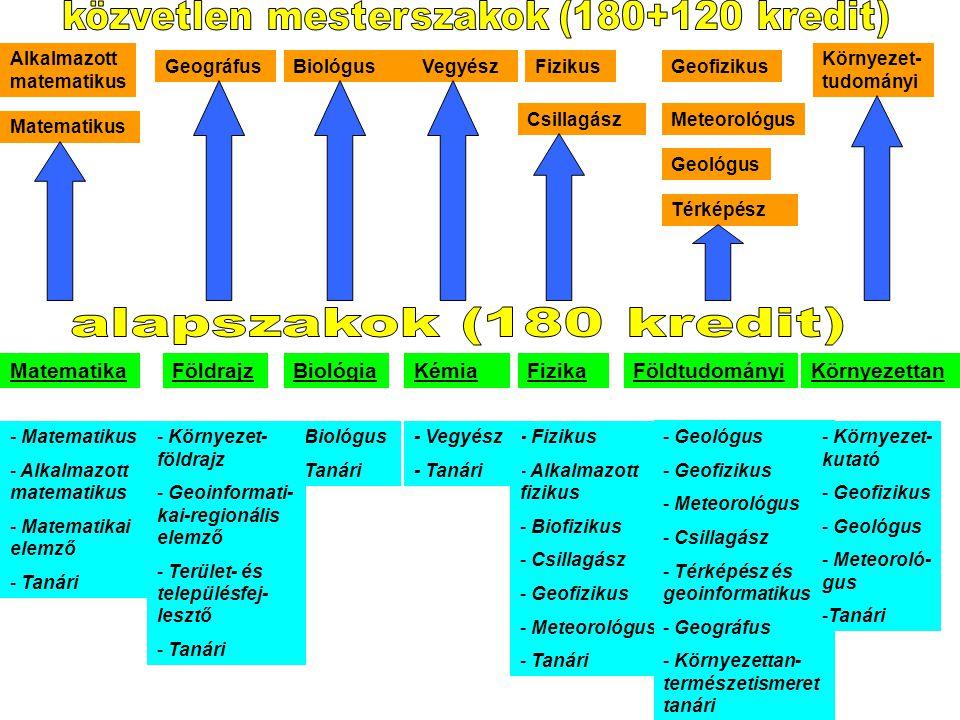 BiológiaFizikaKémiaFöldrajzKörnyezettanMatematikaFöldtudományi - Biológus - Tanári - Fizikus - Alkalmazott fizikus - Biofizikus - Csillagász - Geofizi