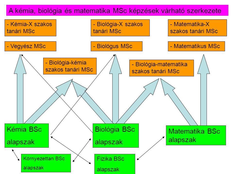 - Kémia-X szakos tanári MSc - Vegyész MSc- Biológus MSc - Biológia-X szakos tanári MSc - Biológia-kémia szakos tanári MSc - Matematikus MSc - Matemati