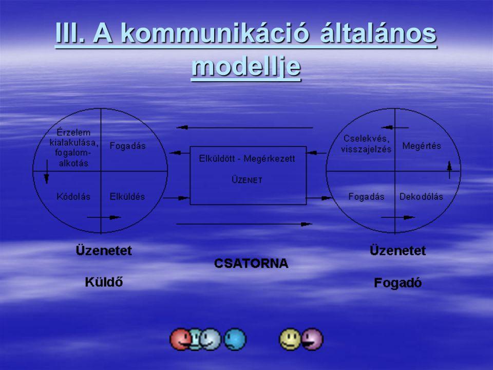 A modellhez kapcsolódó meghatározások:  Adó: információ forrása, lehet személy állat, szoftver, gép,…stb, ami a közleményt előállítja és továbbítja.