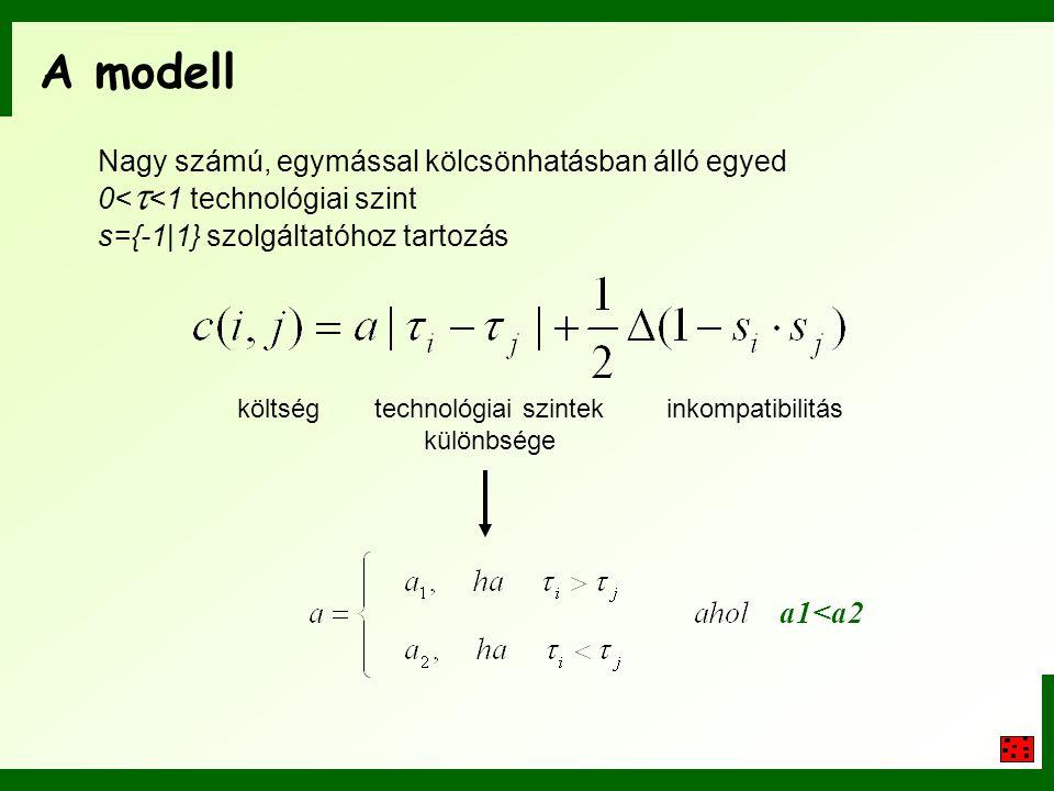 A modell Nagy számú, egymással kölcsönhatásban álló egyed 0<  <1 technológiai szint s={-1|1} szolgáltatóhoz tartozás költségtechnológiai szintek külö