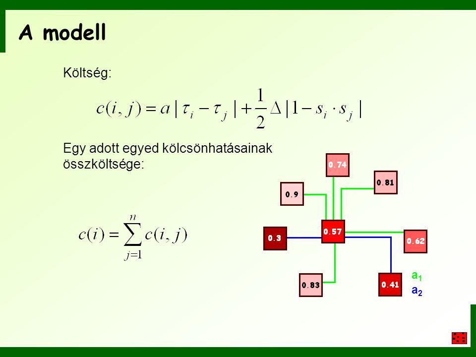 A modell Költség: Egy adott egyed kölcsönhatásainak összköltsége: a1a1 a2a2