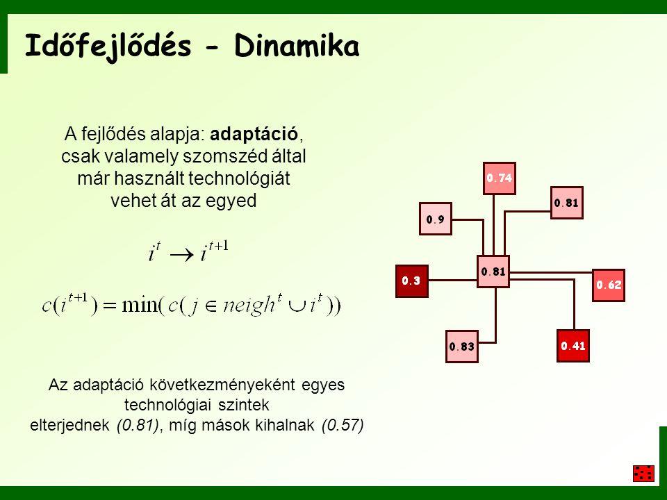 Időfejlődés - Dinamika A fejlődés alapja: adaptáció, csak valamely szomszéd által már használt technológiát vehet át az egyed Az adaptáció következmén