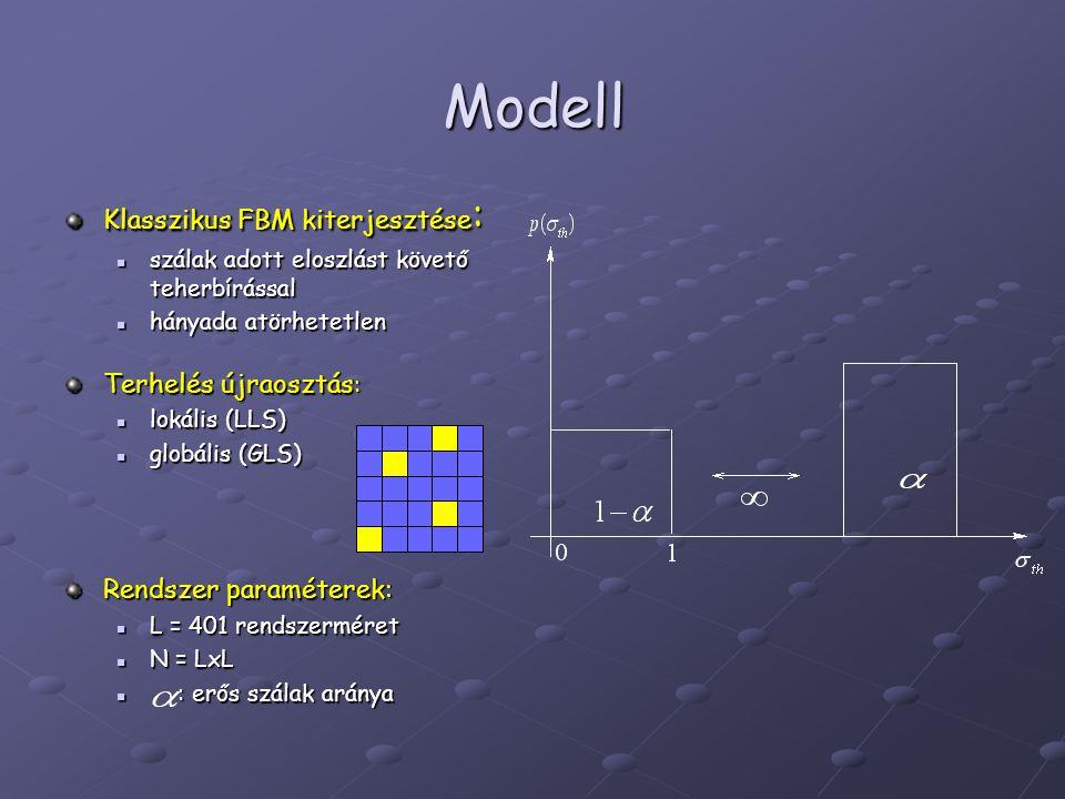 Modell Klasszikus FBM kiterjesztése : szálak adott eloszlást követő teherbírással szálak adott eloszlást követő teherbírással hányada atörhetetlen hányada atörhetetlen Terhelés újraosztás : lokális (LLS) lokális (LLS) globális (GLS) globális (GLS) Rendszer paraméterek: L = 401 rendszerméret L = 401 rendszerméret N = LxL N = LxL : erős szálak aránya : erős szálak aránya