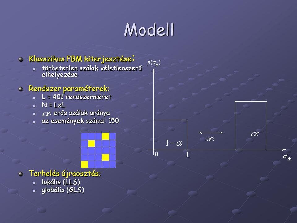 Modell Klasszikus FBM kiterjesztése : törhetetlen szálak véletlenszerű elhelyezése törhetetlen szálak véletlenszerű elhelyezése Rendszer paraméterek: L = 401 rendszerméret L = 401 rendszerméret N = LxL N = LxL : erős szálak aránya : erős szálak aránya az események száma: 150 az események száma: 150 Terhelés újraosztás : lokális (LLS) lokális (LLS) globális (GLS) globális (GLS)