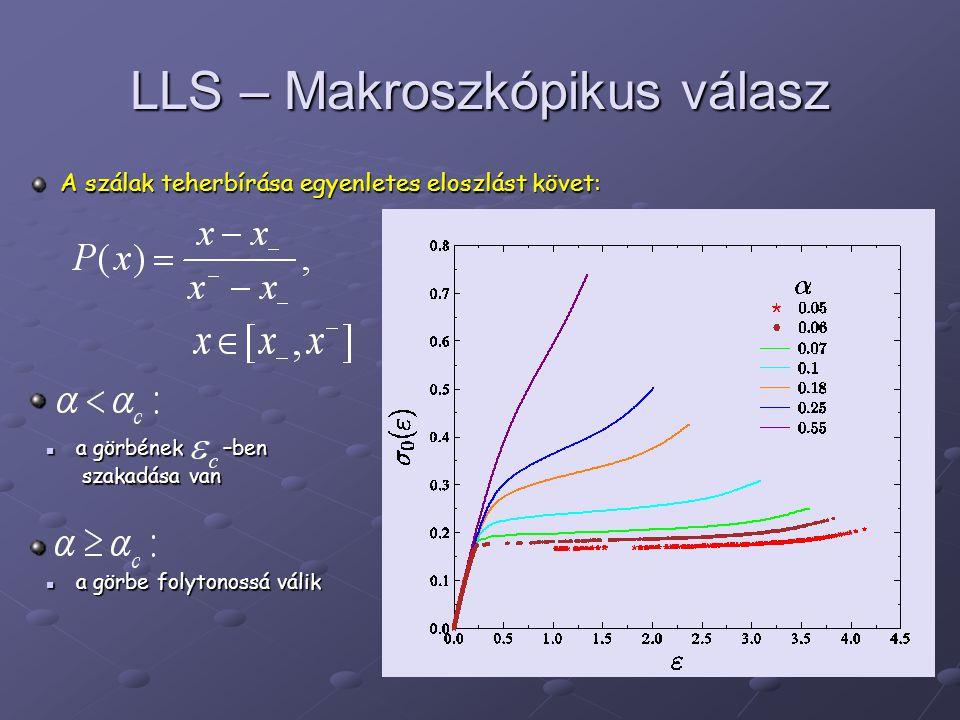 LLS – Makroszkópikus válasz a görbének –ben szakadása van a görbének –ben szakadása van a görbe folytonossá válik a görbe folytonossá válik A szálak teherbírása egyenletes eloszlást követ: A szálak teherbírása egyenletes eloszlást követ: