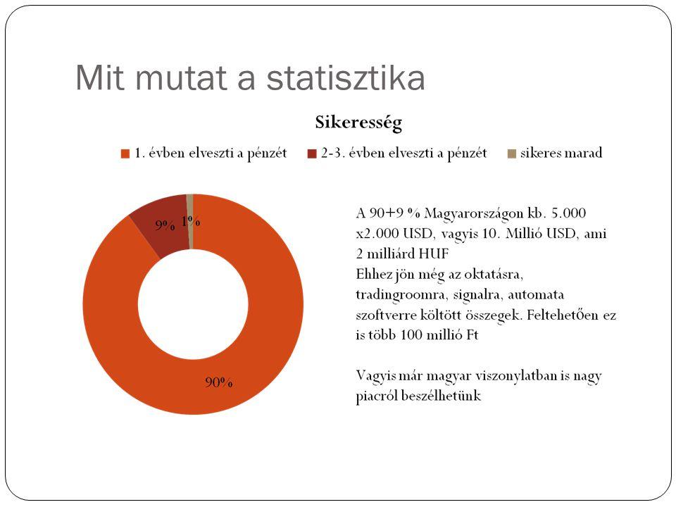 Mit mutat a statisztika