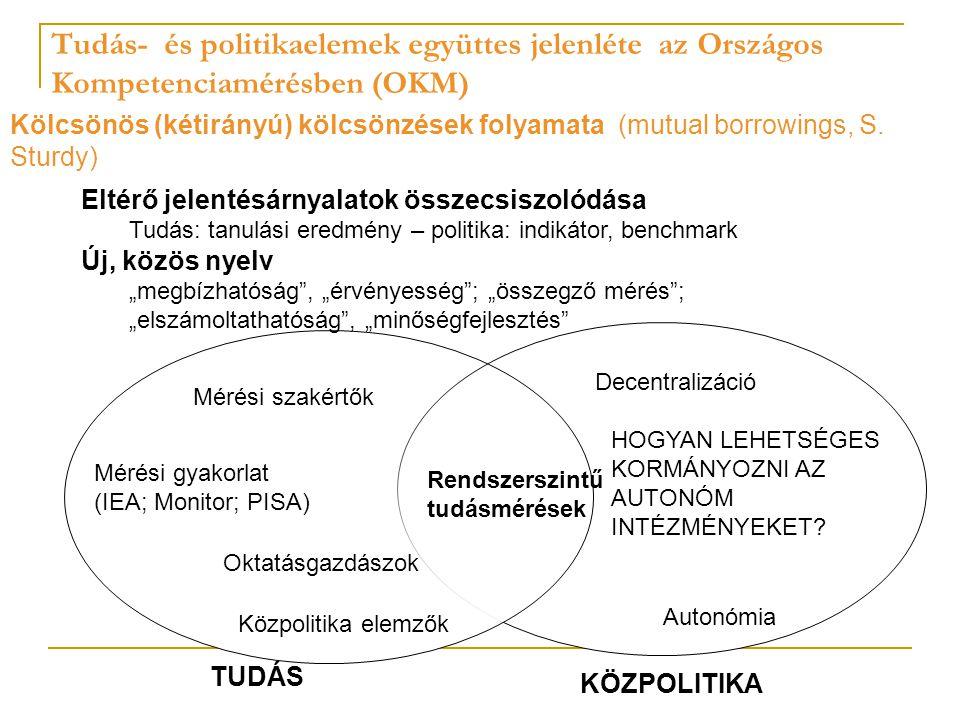 """Tudás- és politikaelemek együttes jelenléte az Országos Kompetenciamérésben (OKM) TUDÁS KÖZPOLITIKA Eltérő jelentésárnyalatok összecsiszolódása Tudás: tanulási eredmény – politika: indikátor, benchmark Új, közös nyelv """"megbízhatóság , """"érvényesség ; """"összegző mérés ; """"elszámoltathatóság , """"minőségfejlesztés Kölcsönös (kétirányú) kölcsönzések folyamata (mutual borrowings, S."""
