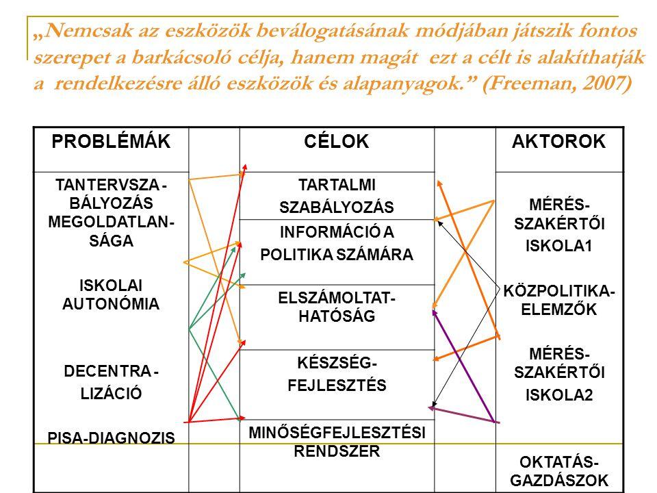 """""""Nemcsak az eszközök beválogatásának módjában játszik fontos szerepet a barkácsoló célja, hanem magát ezt a célt is alakíthatják a rendelkezésre álló eszközök és alapanyagok. (Freeman, 2007) PROBLÉMÁKCÉLOKAKTOROK TANTERVSZA - BÁLYOZÁS MEGOLDATLAN- SÁGA ISKOLAI AUTONÓMIA DECENTRA - LIZÁCIÓ PISA-DIAGNOZIS TARTALMI SZABÁLYOZÁS MÉRÉS- SZAKÉRTŐI ISKOLA1 KÖZPOLITIKA- ELEMZŐK MÉRÉS- SZAKÉRTŐI ISKOLA2 OKTATÁS- GAZDÁSZOK INFORMÁCIÓ A POLITIKA SZÁMÁRA ELSZÁMOLTAT- HATÓSÁG KÉSZSÉG- FEJLESZTÉS MINŐSÉGFEJLESZTÉSI RENDSZER"""