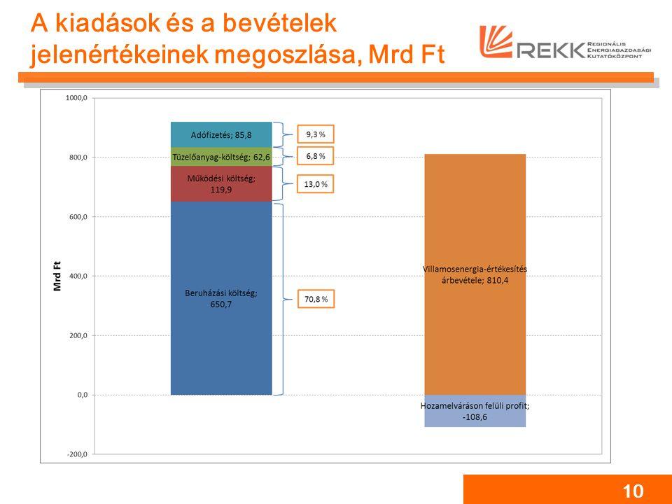 A kiadások és a bevételek jelenértékeinek megoszlása, Mrd Ft 10