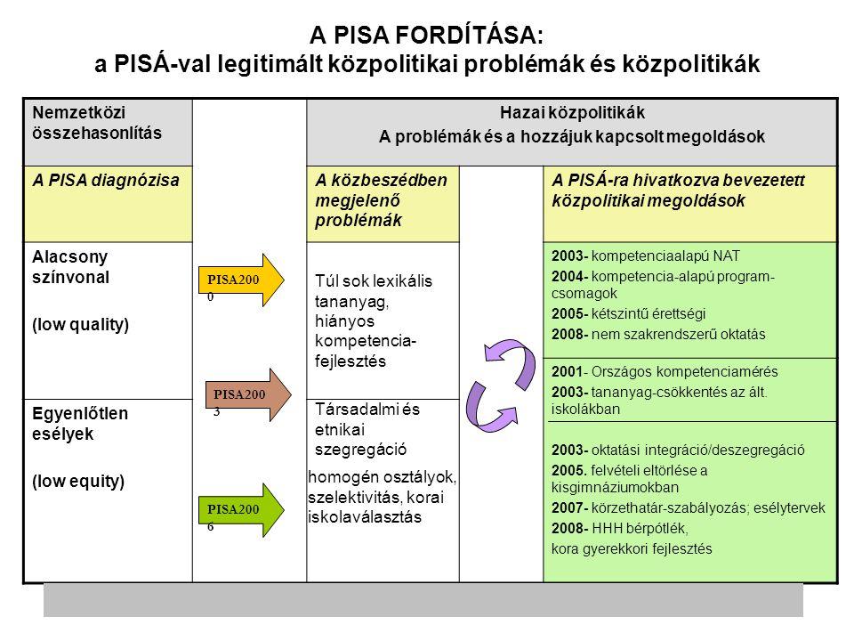 A PISA FORDÍTÁSA: a PISÁ-val legitimált közpolitikai problémák és közpolitikák Nemzetközi összehasonlítás Hazai közpolitikák A problémák és a hozzájuk kapcsolt megoldások A PISA diagnózisaA közbeszédben megjelenő problémák A PISÁ-ra hivatkozva bevezetett közpolitikai megoldások Alacsony színvonal (low quality) 2003- kompetenciaalapú NAT 2004- kompetencia-alapú program- csomagok 2005- kétszintű érettségi 2008- nem szakrendszerű oktatás 2001- Országos kompetenciamérés 2003- tananyag-csökkentés az ált.