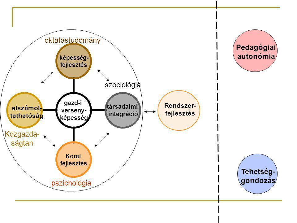 gazd-i verseny- képesség képesség- fejlesztés társadalmi integráció Korai fejlesztés Rendszer- fejlesztés Pedagógiai autonómia Tehetség- gondozás elszámol- tathatóság oktatástudomány pszichológia Közgazda- ságtan szociológia