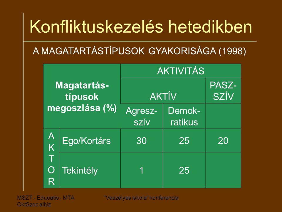 MSZT - Educatio - MTA OktSzoc albiz Veszélyes iskola konferencia Konfliktuskezelés hetedikben A MAGATARTÁSTÍPUSOK GYAKORISÁGA (1998) Magatartás- típusok megoszlása (%) AKTIVITÁS AKTÍV PASZ- SZÍV Agresz- szív Demok- ratikus AKTORAKTOR Ego/Kortárs302520 Tekintély125