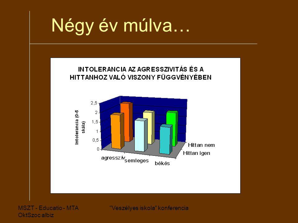MSZT - Educatio - MTA OktSzoc albiz Veszélyes iskola konferencia Négy év múlva…