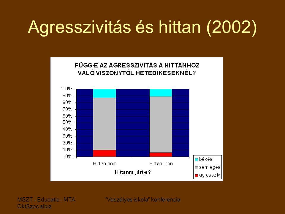 MSZT - Educatio - MTA OktSzoc albiz Veszélyes iskola konferencia Agresszivitás és hittan (2002)
