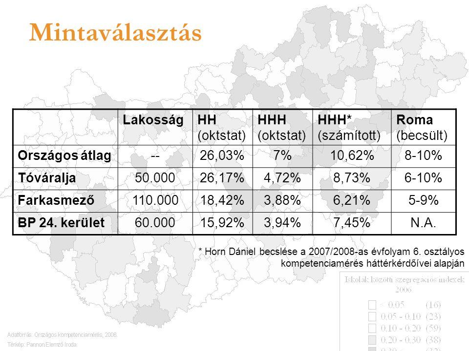 Mintaválasztás LakosságHH (oktstat) HHH (oktstat) HHH* (számított) Roma (becsült) Országos átlag--26,03%7%10,62%8-10% Tóváralja50.00026,17%4,72%8,73%6-10% Farkasmező110.00018,42%3,88%6,21%5-9% BP 24.
