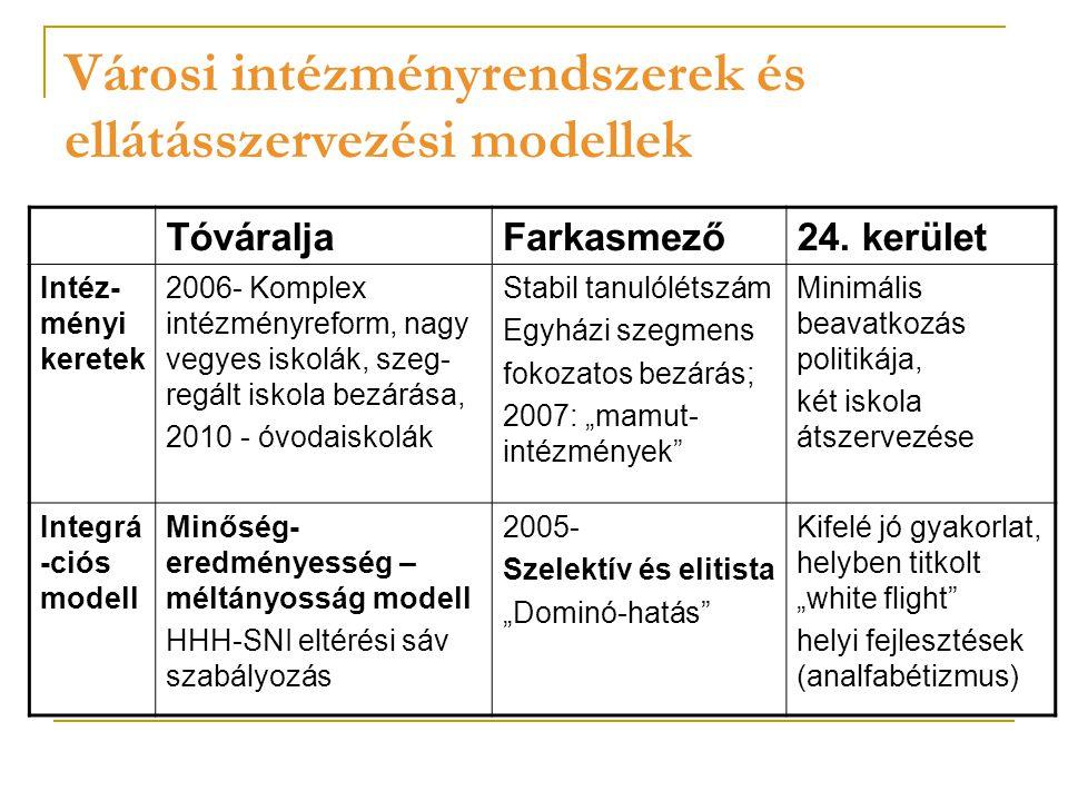 Városi intézményrendszerek és ellátásszervezési modellek TóváraljaFarkasmező24.