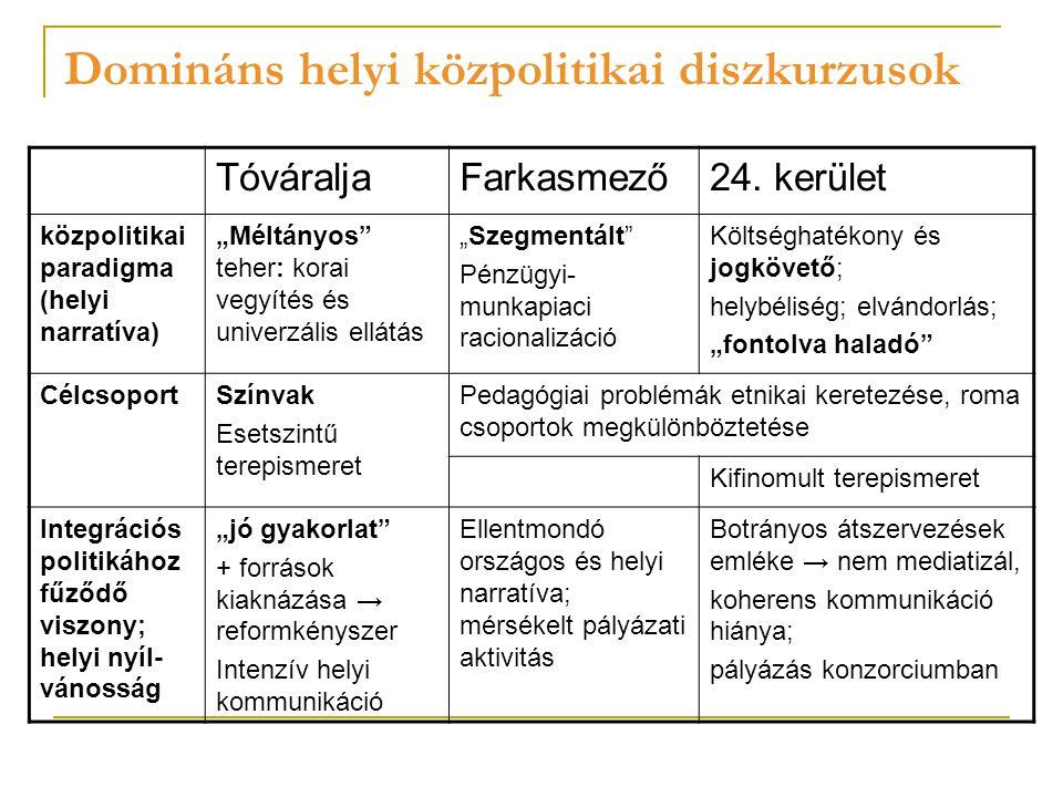Domináns helyi közpolitikai diszkurzusok TóváraljaFarkasmező24.