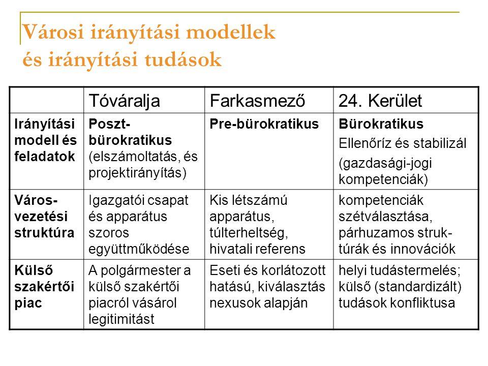 Városi irányítási modellek és irányítási tudások TóváraljaFarkasmező24.