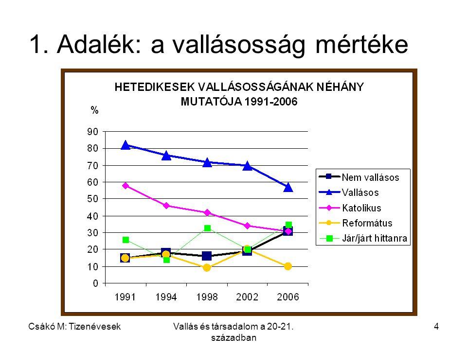 Csákó M: TizenévesekVallás és társadalom a 20-21. században 4 1. Adalék: a vallásosság mértéke